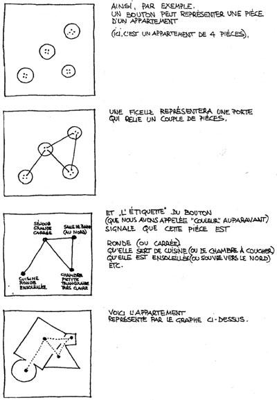 Autopianificazione, Diagramma di Yona Friedmann